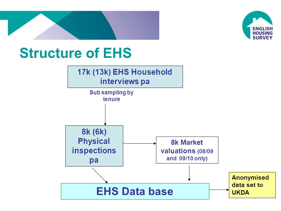 17k (13k) EHS Household interviews pa Sub sampling by tenure 8k (6k) Physical inspections pa 8k Market valuations (08/09 and 09/10 only) Structure of EHS EHS Data base Anonymised data set to UKDA