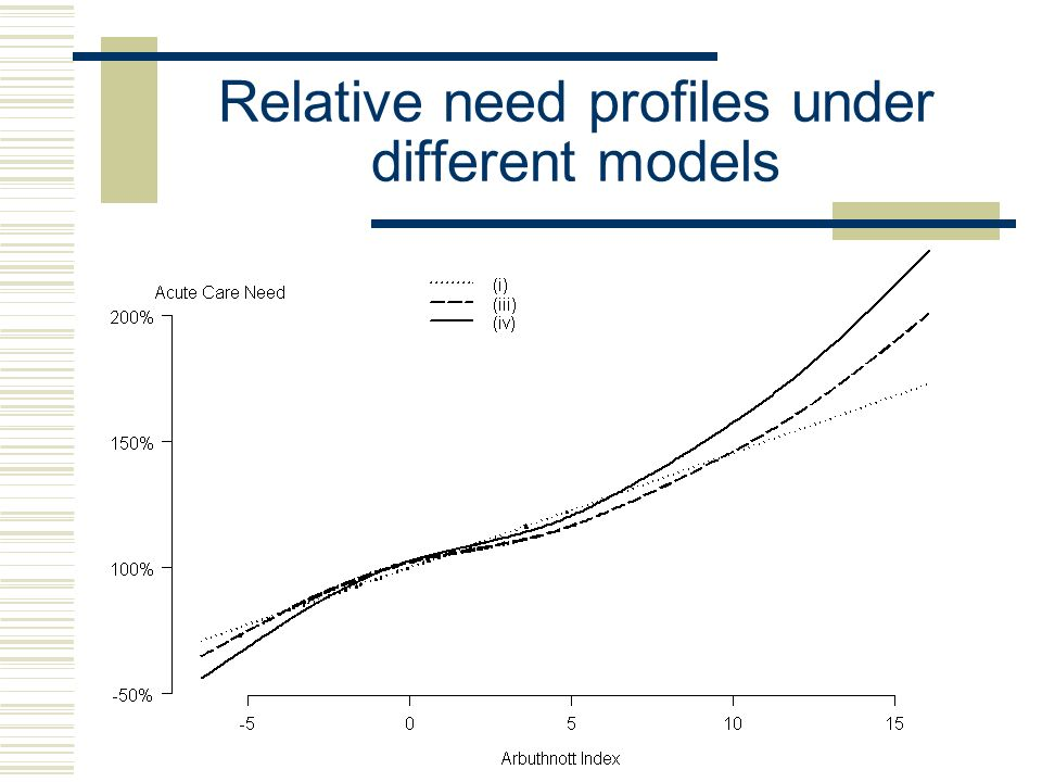 Relative need profiles under different models