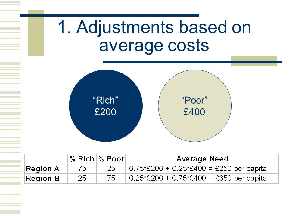 1. Adjustments based on average costs Rich £200 Poor £400