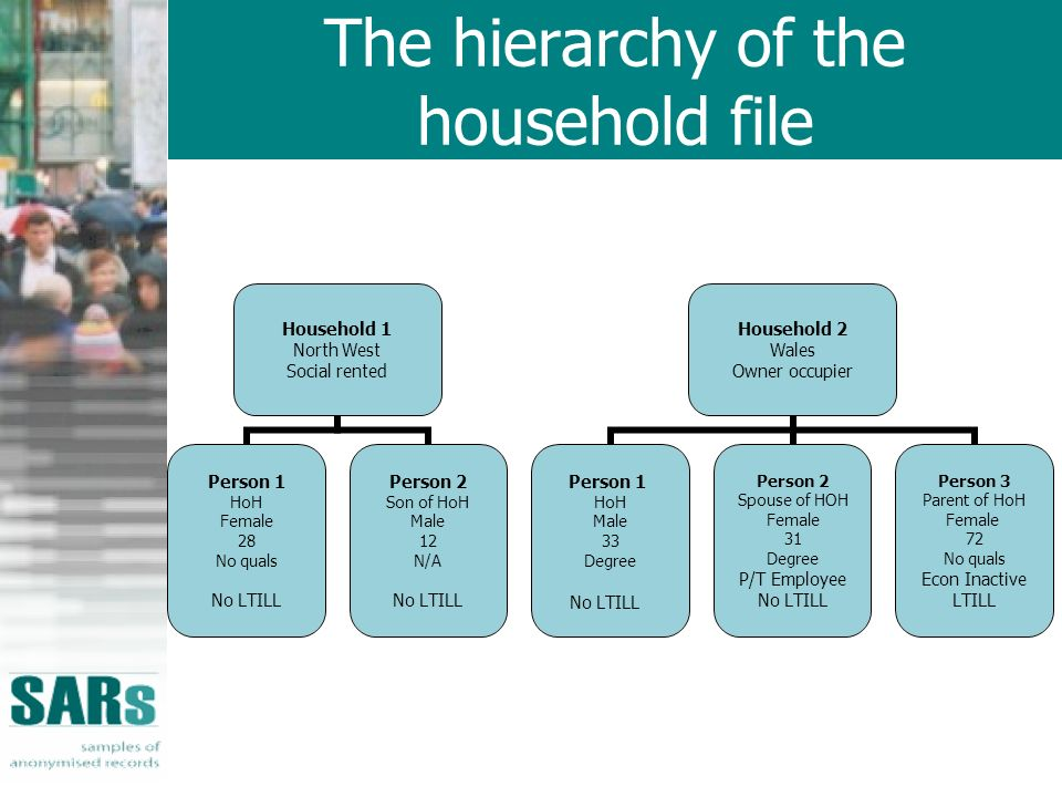 The hierarchy of the household file Household 1 North West Social rented Person 1 HoH Female 28 No quals No LTILL Person 2 Son of HoH Male 12 N/A No L