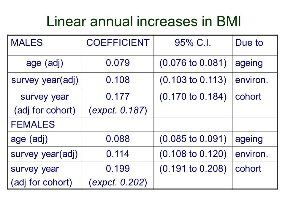 Linear annual increases in BMI MALESCOEFFICIENT95% C.I.Due to age (adj)0.079(0.076 to 0.081)ageing survey year(adj)0.108(0.103 to 0.113)environ.