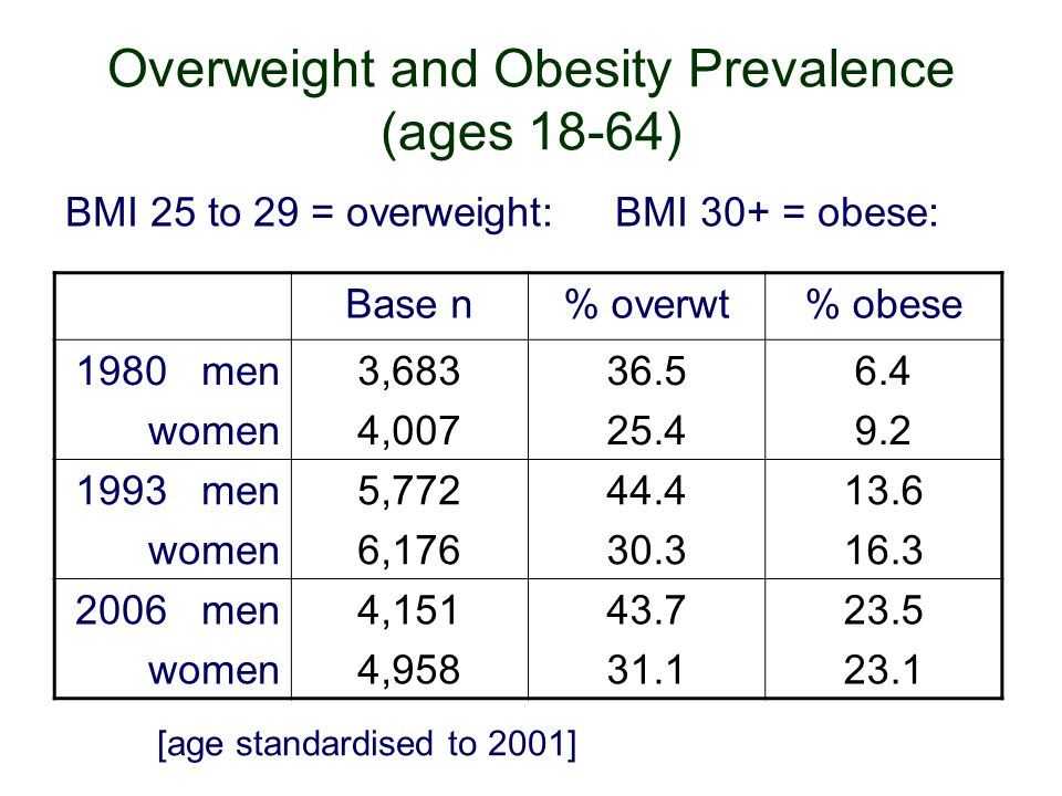 Overweight and Obesity Prevalence (ages 18-64) BMI 25 to 29 = overweight: BMI 30+ = obese: Base n% overwt% obese 1980 men women 3,683 4,007 36.5 25.4 6.4 9.2 1993 men women 5,772 6,176 44.4 30.3 13.6 16.3 2006 men women 4,151 4,958 43.7 31.1 23.5 23.1 [age standardised to 2001]