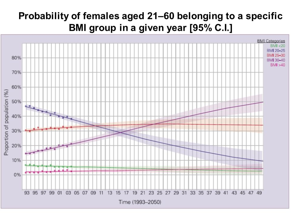 Probability of females aged 21–60 belonging to a specific BMI group in a given year [95% C.I.]