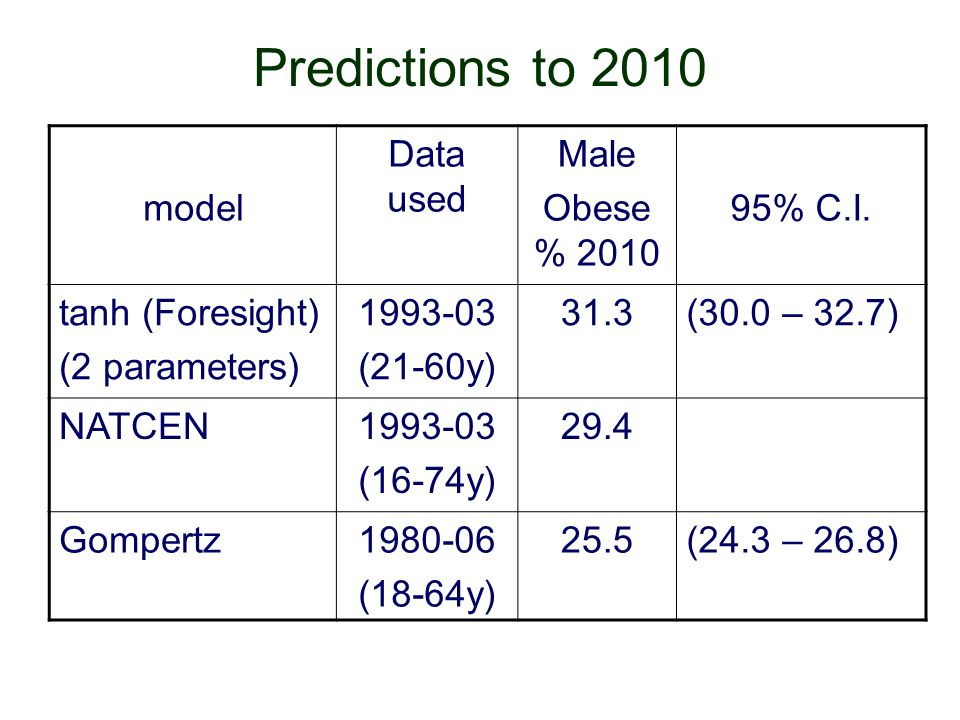 Predictions to 2010 model Data used Male Obese % 2010 95% C.I.