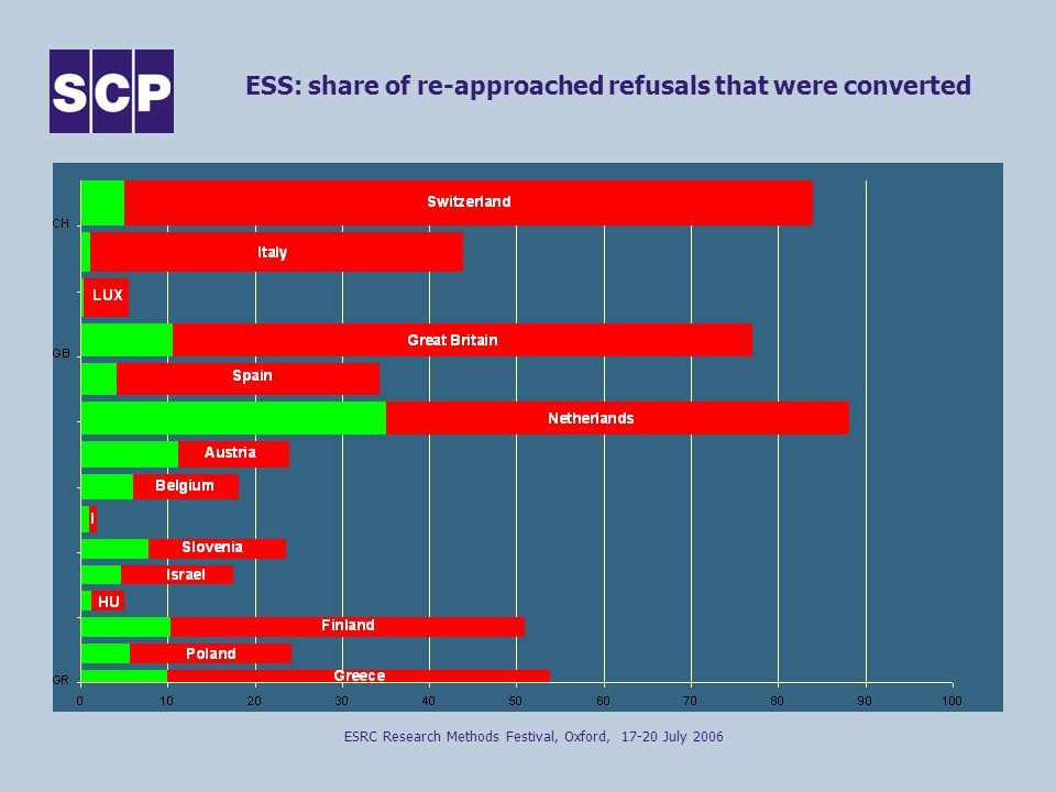ESRC Research Methods Festival, Oxford, 17-20 July 2006 ESS: share of re-approached refusals that were converted