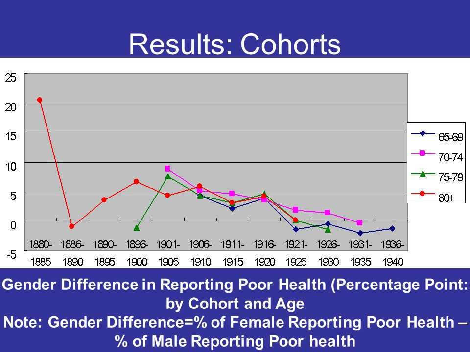 Results: Cohorts Gender Difference in Reporting Poor Health (Percentage Point: by Cohort and Age Note: Gender Difference=% of Female Reporting Poor He