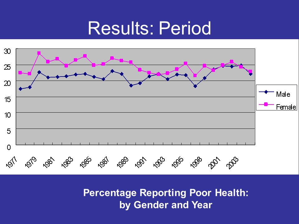 Results: Period Percentage Reporting Poor Health: by Gender and Year