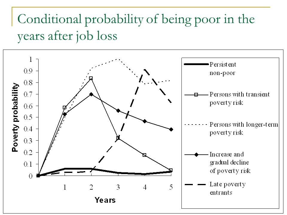 Conditional probability of being poor in the years after job loss