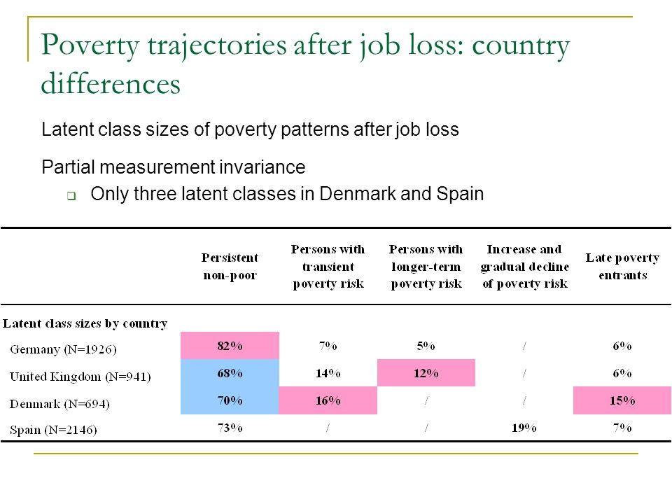 Poverty trajectories after job loss: country differences Latent class sizes of poverty patterns after job loss Partial measurement invariance Only three latent classes in Denmark and Spain