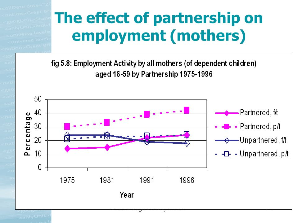 ESDS Using Hierarchy: v.06/0414 The effect of partnership on employment (mothers)