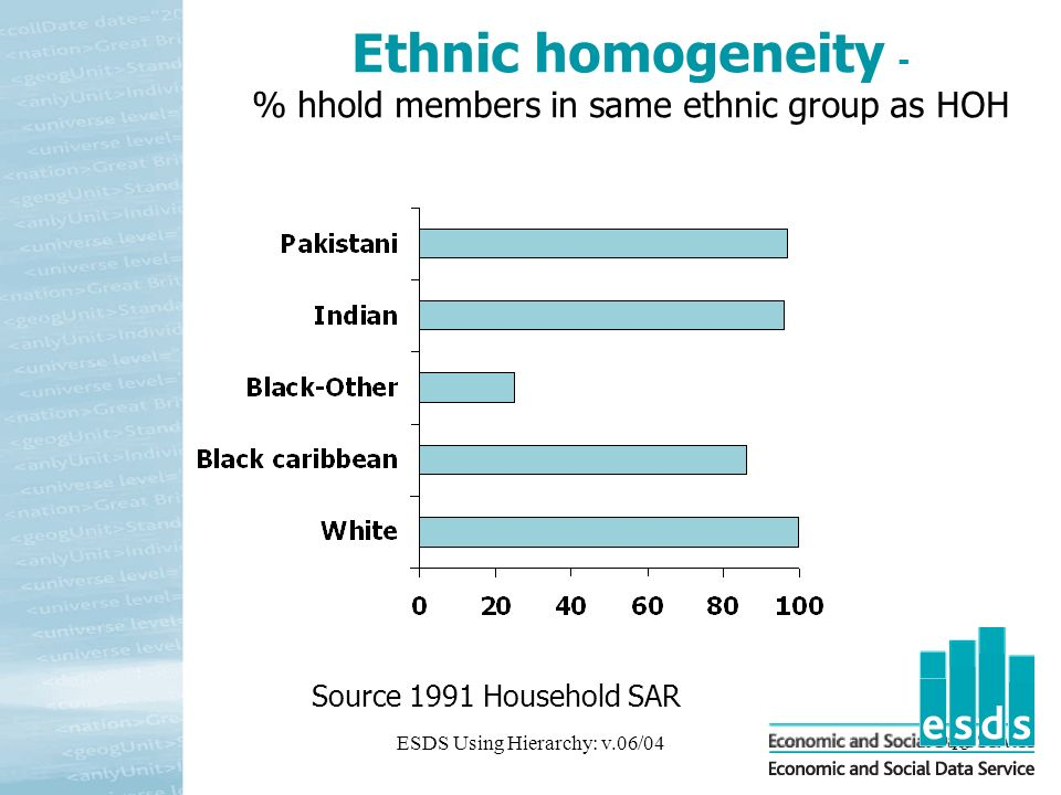 ESDS Using Hierarchy: v.06/0415 Ethnic homogeneity - % hhold members in same ethnic group as HOH Source 1991 Household SAR