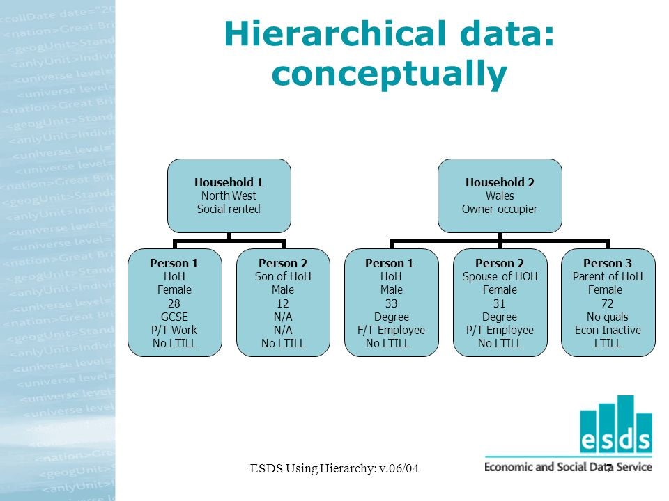 ESDS Using Hierarchy: v.06/047 Hierarchical data: conceptually Household 1 North West Social rented Person 1 HoH Female 28 GCSE P/T Work No LTILL Person 2 Son of HoH Male 12 N/A No LTILL Household 2 Wales Owner occupier Person 1 HoH Male 33 Degree F/T Employee No LTILL Person 2 Spouse of HOH Female 31 Degree P/T Employee No LTILL Person 3 Parent of HoH Female 72 No quals Econ Inactive LTILL