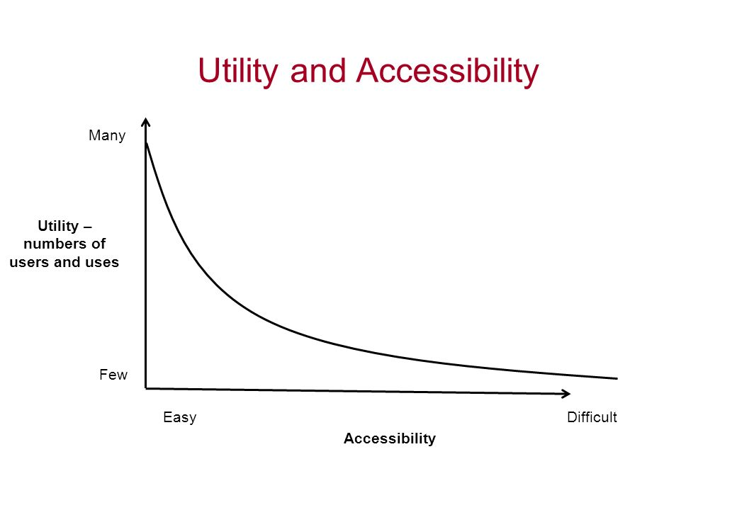 Utility and Accessibility Accessibility EasyDifficult Utility – numbers of users and uses Few Many