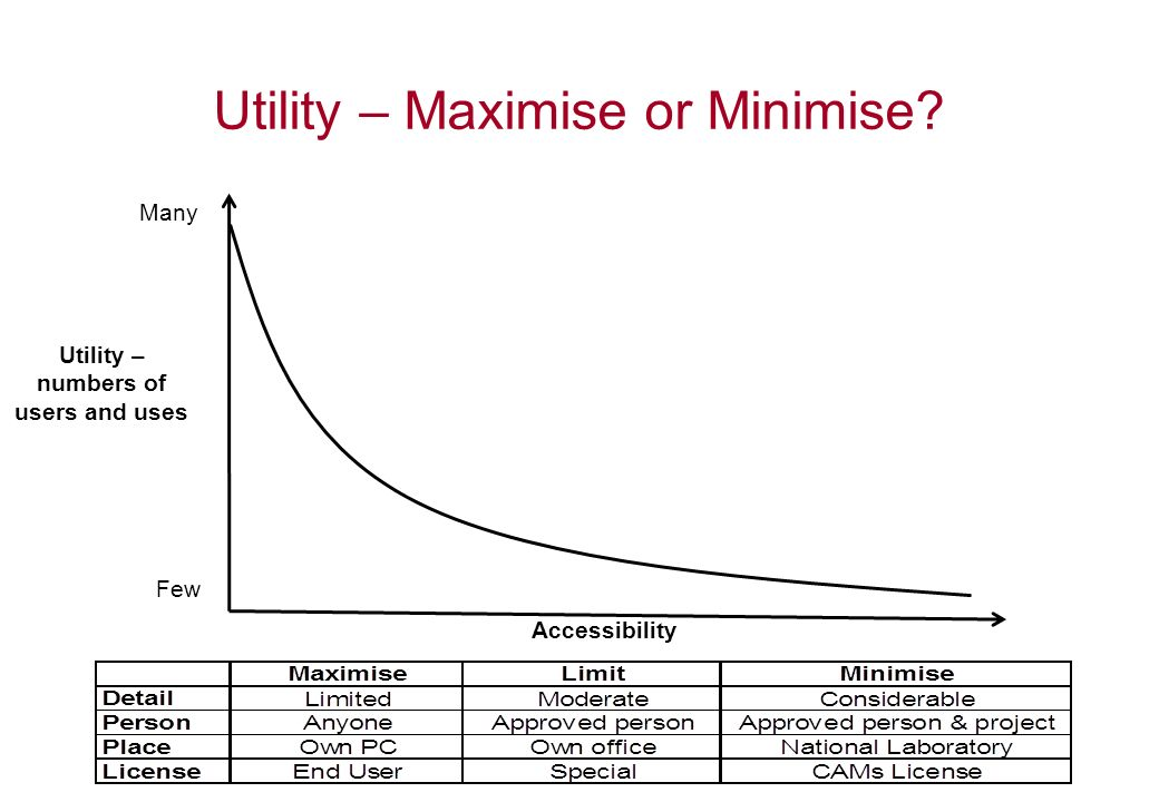 Utility – Maximise or Minimise? Utility – numbers of users and uses Few Many Accessibility