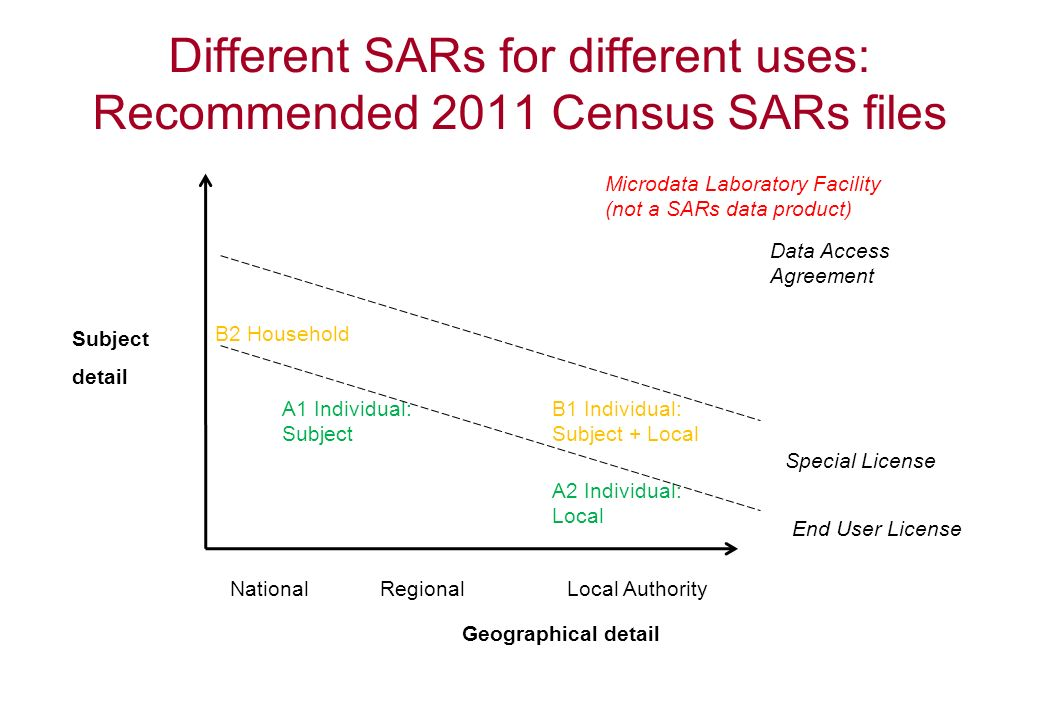 Different SARs for different uses: Recommended 2011 Census SARs files Geographical detail A2 Individual: Local A1 Individual: Subject Subject detail B2 Household NationalRegionalLocal Authority Special License Microdata Laboratory Facility (not a SARs data product) End User License Data Access Agreement B1 Individual: Subject + Local