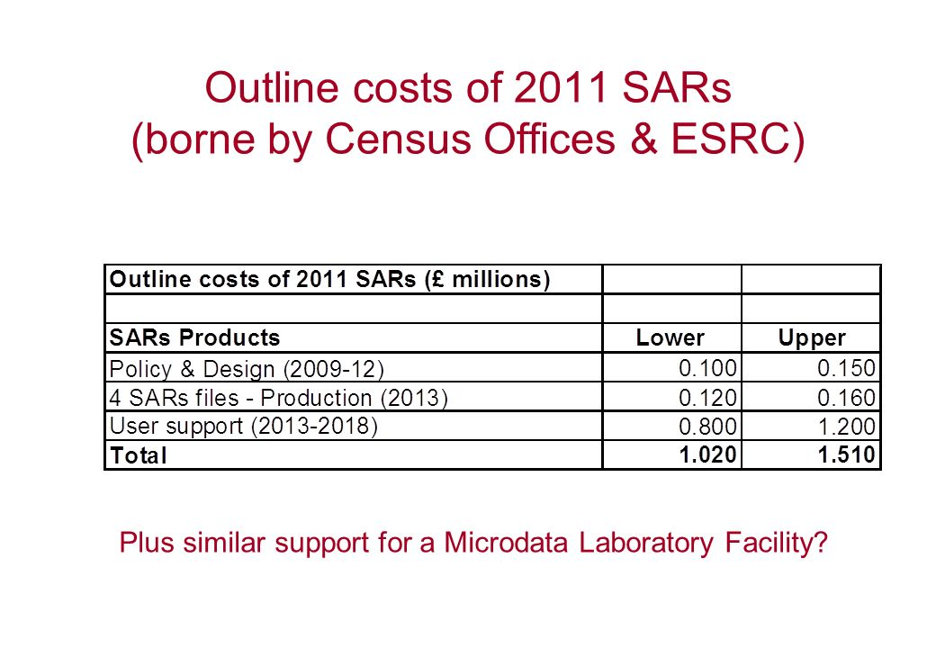 Outline costs of 2011 SARs (borne by Census Offices & ESRC) Plus similar support for a Microdata Laboratory Facility?
