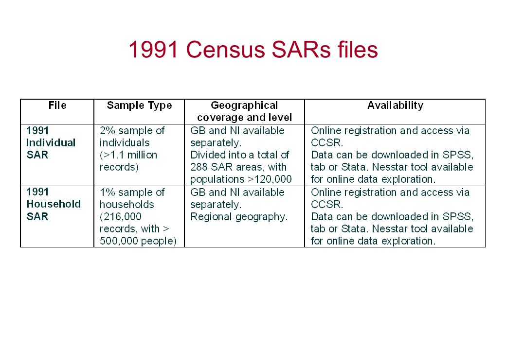 1991 Census SARs files