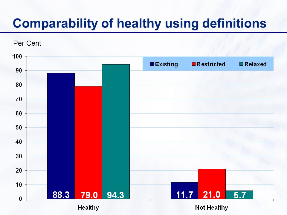 Comparability of healthy using definitions Per Cent