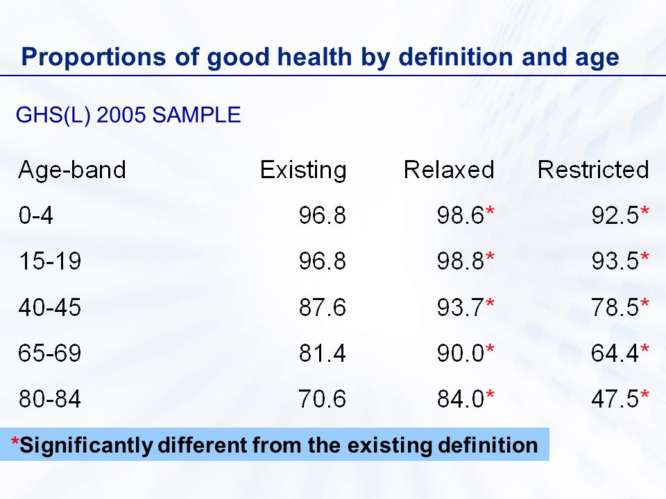 Proportions of good health by definition and age GHS(L) 2005 SAMPLE *Significantly different from the existing definition