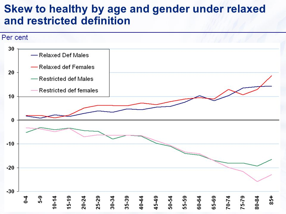 Skew to healthy by age and gender under relaxed and restricted definition Per cent