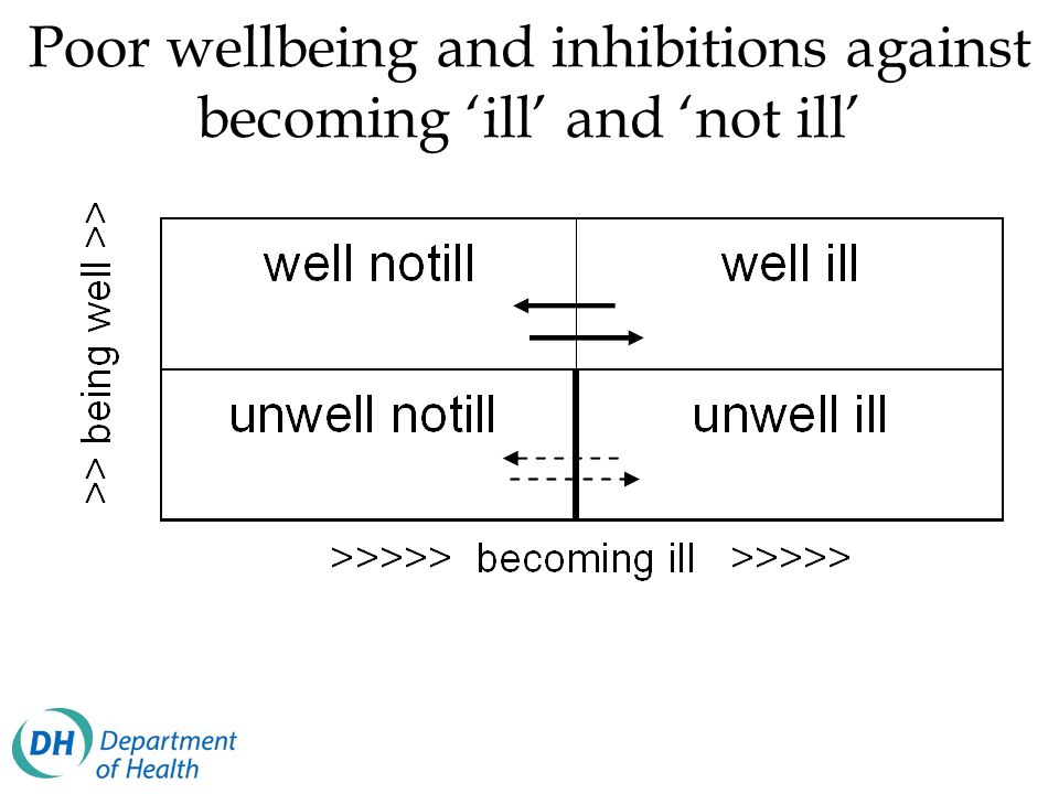 Poor wellbeing and inhibitions against becoming ill and not ill