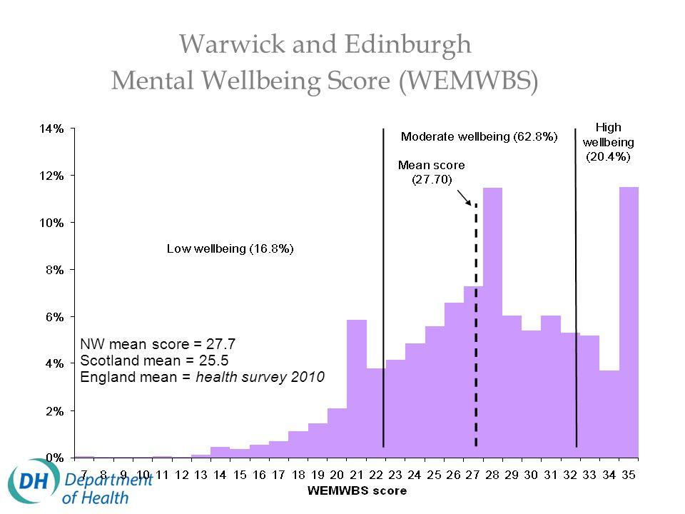 Warwick and Edinburgh Mental Wellbeing Score (WEMWBS) NW mean score = 27.7 Scotland mean = 25.5 England mean = health survey 2010