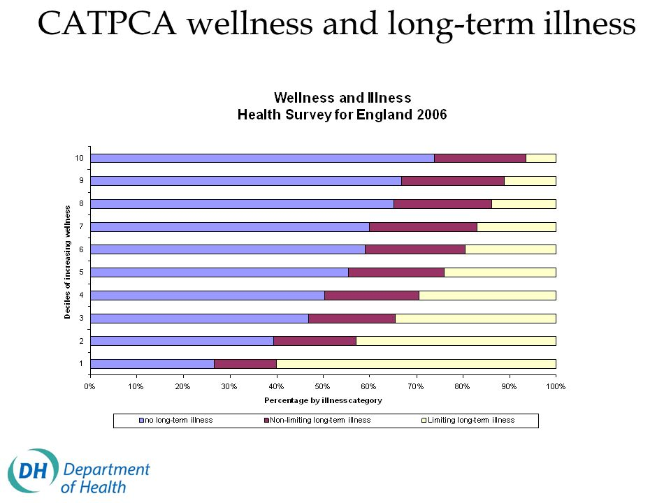 CATPCA wellness and long-term illness