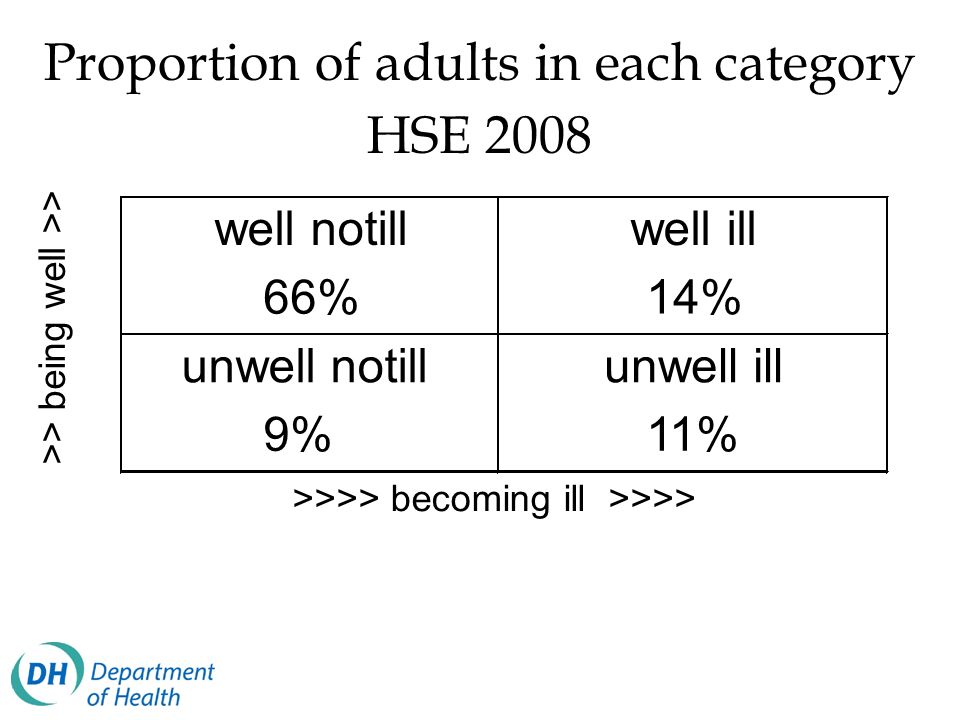 Proportion of adults in each category HSE 2008 well notillwell ill 66%14% unwell notillunwell ill 9%11% >>>> becoming ill >>>> >> being well >>
