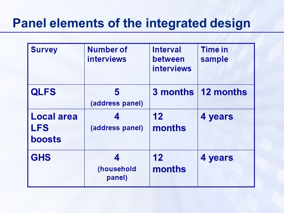 Panel elements of the integrated design SurveyNumber of interviews Interval between interviews Time in sample QLFS5 (address panel) 3 months12 months Local area LFS boosts 4 (address panel) 12 months 4 years GHS4 (household panel) 12 months 4 years