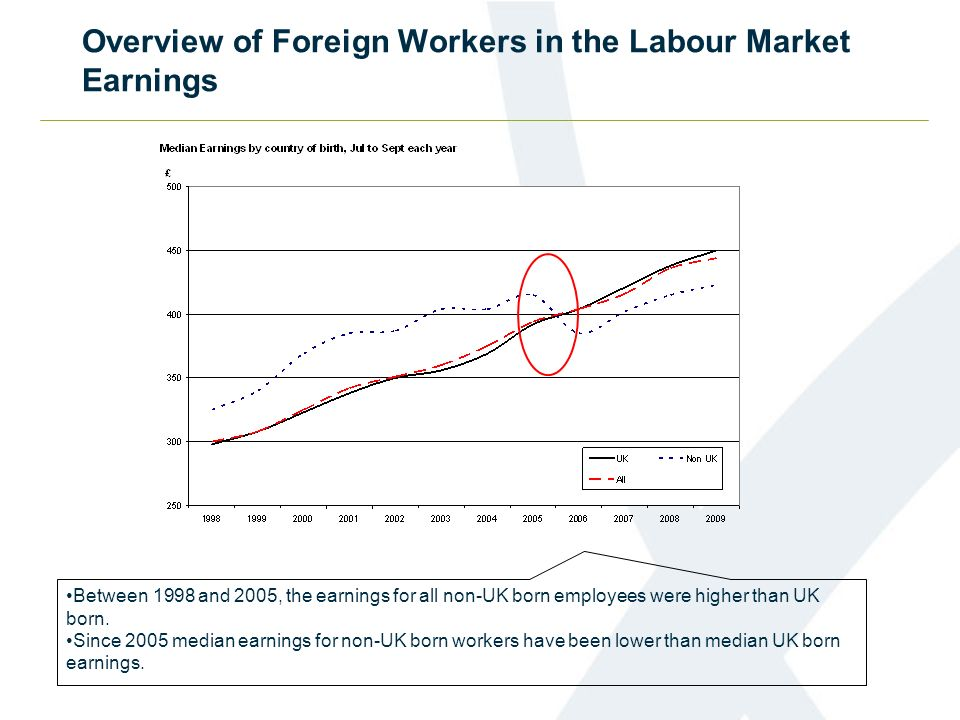 Overview of Foreign Workers in the Labour Market Earnings Between 1998 and 2005, the earnings for all non-UK born employees were higher than UK born.