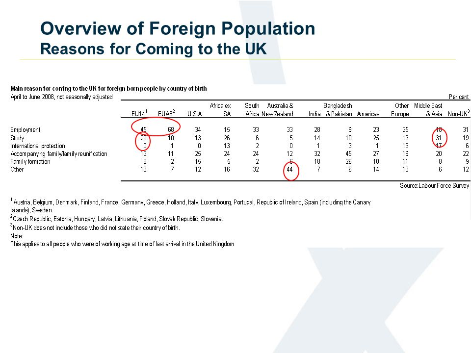 Overview of Foreign Population Reasons for Coming to the UK