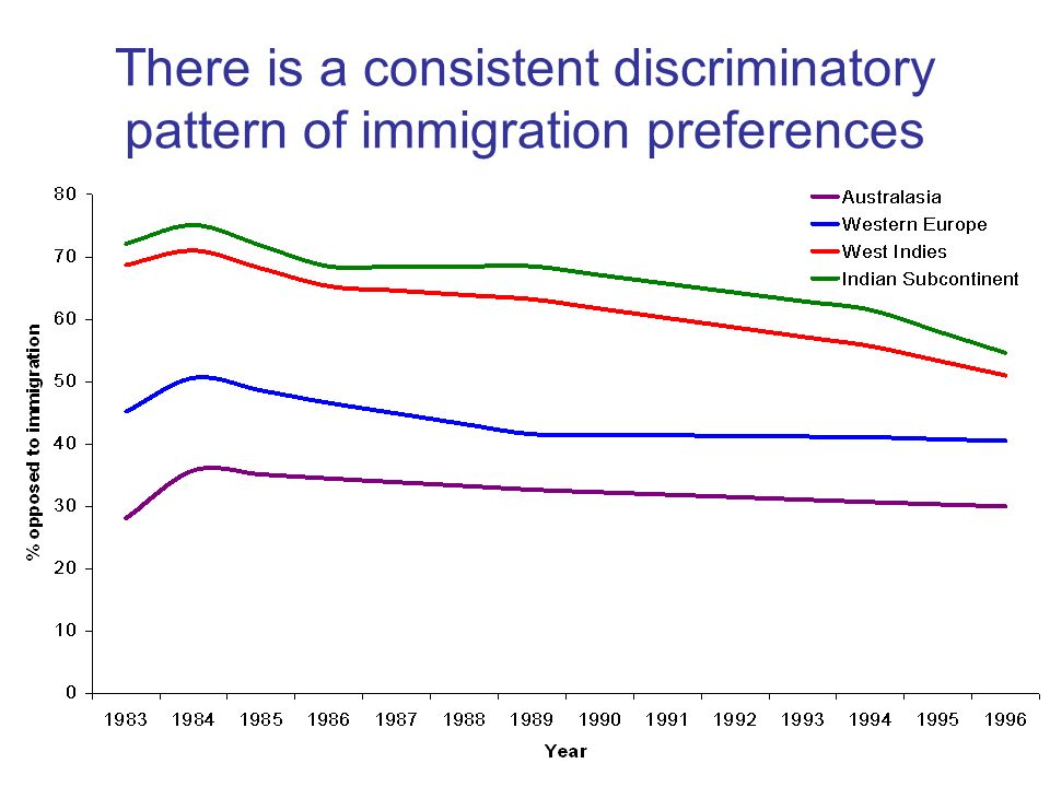 There is a consistent discriminatory pattern of immigration preferences