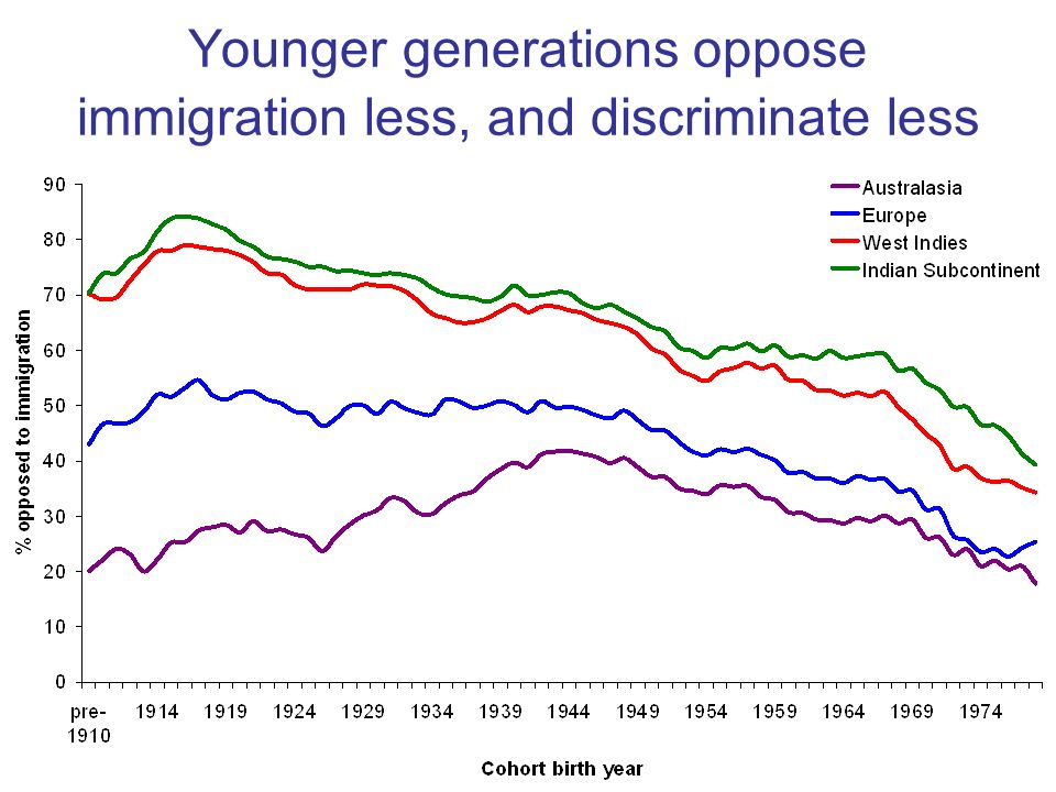 Younger generations oppose immigration less, and discriminate less