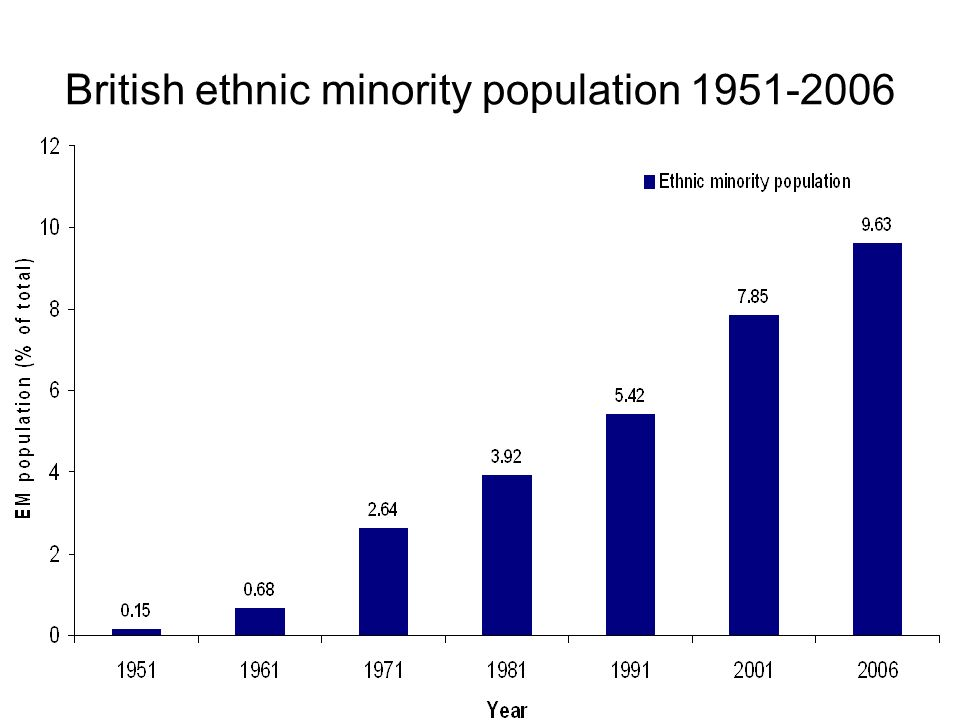 British ethnic minority population 1951-2006