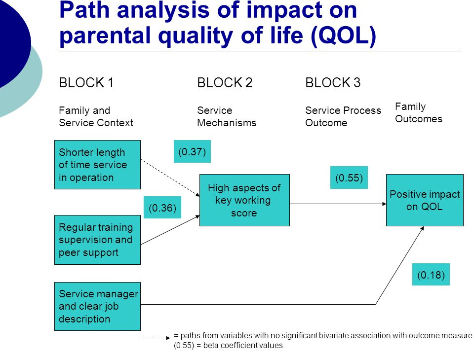 Path analysis of impact on parental quality of life (QOL) BLOCK 1 Family and Service Context BLOCK 2 Service Mechanisms BLOCK 3 Service Process Outcome Family Outcomes Shorter length of time service in operation Regular training supervision and peer support Service manager and clear job description High aspects of key working score (0.37) (0.36) (0.55) Positive impact on QOL (0.18) = paths from variables with no significant bivariate association with outcome measure (0.55) = beta coefficient values