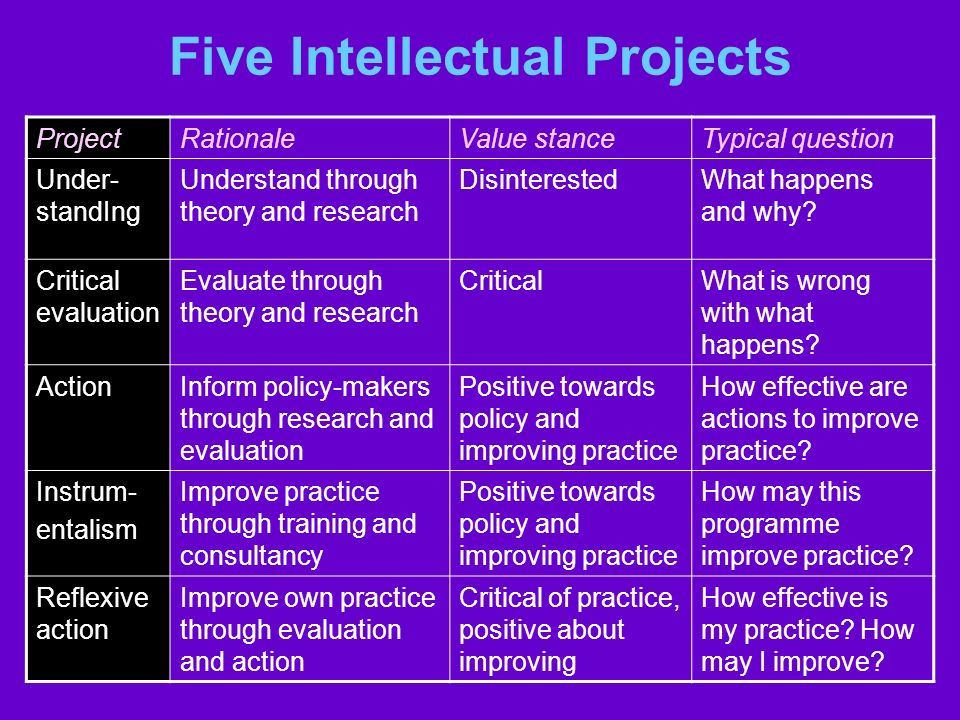 Five Intellectual Projects ProjectRationaleValue stanceTypical question Under- standIng Understand through theory and research DisinterestedWhat happe