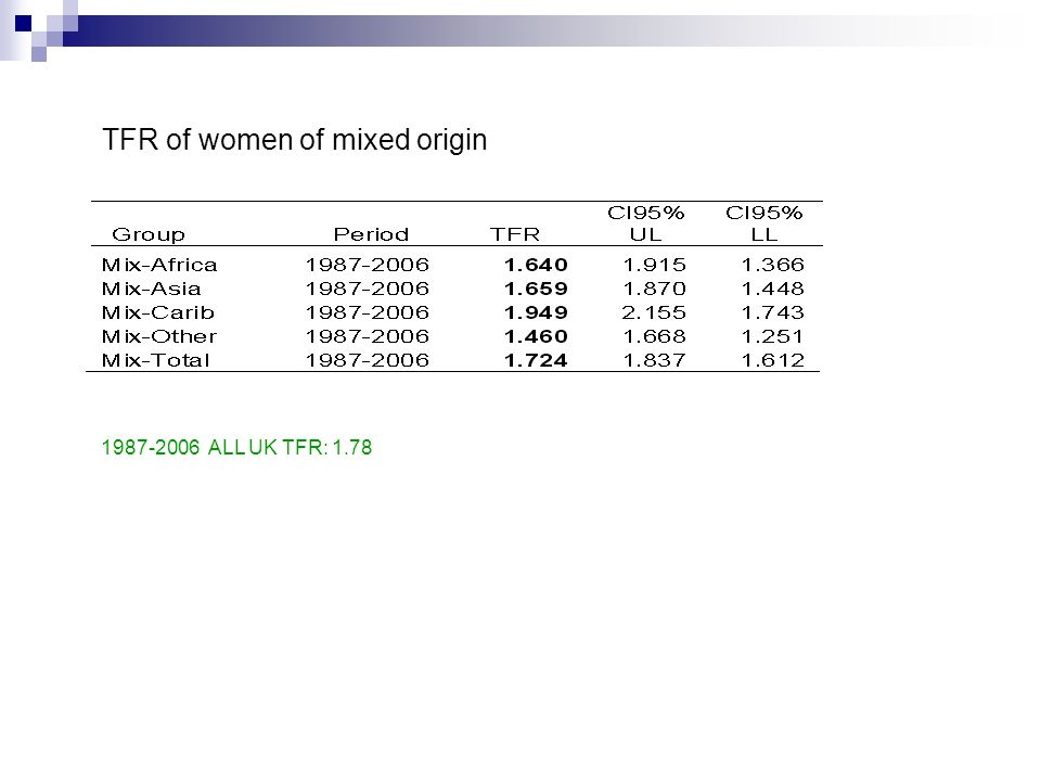 TFR of women of mixed origin 1987-2006 ALL UK TFR: 1.78