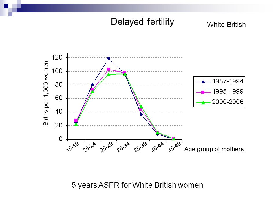 White British 5 years ASFR for White British women Delayed fertility 15-1925-2920-2430-3435-3940-4445-49 Age group of mothers 15-1925-2920-2430-3435-3