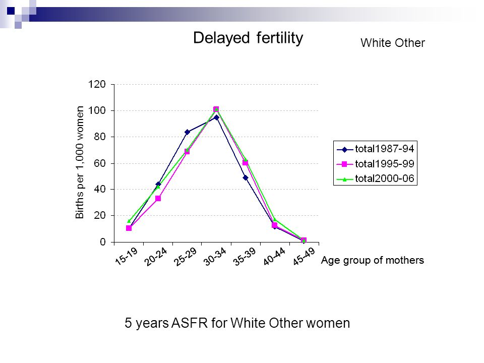 White Other 5 years ASFR for White Other women Delayed fertility 15-1925-2920-2430-3435-3940-4445-49 Age group of mothers 15-1925-2920-2430-3435-3940-4445-49 Age group of mothers Births per 1,000 women