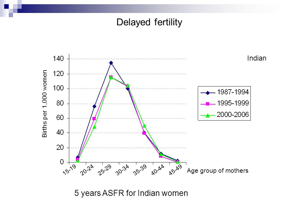 Indian Delayed fertility 15-1925-2920-2430-3435-3940-4445-49 Age group of mothers 5 years ASFR for Indian women Births per 1,000 women