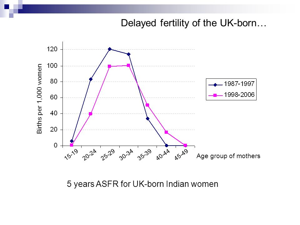 5 years ASFR for UK-born Indian women 15-1925-2920-2430-3435-3940-4445-49 Age group of mothers Births per 1,000 women Delayed fertility of the UK-born
