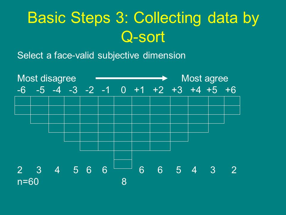 Basic Steps 3: Collecting data by Q-sort Select a face-valid subjective dimension Most disagree Most agree -6 -5 -4 -3 -2 -1 0 +1 +2 +3 +4 +5 +6 23 4