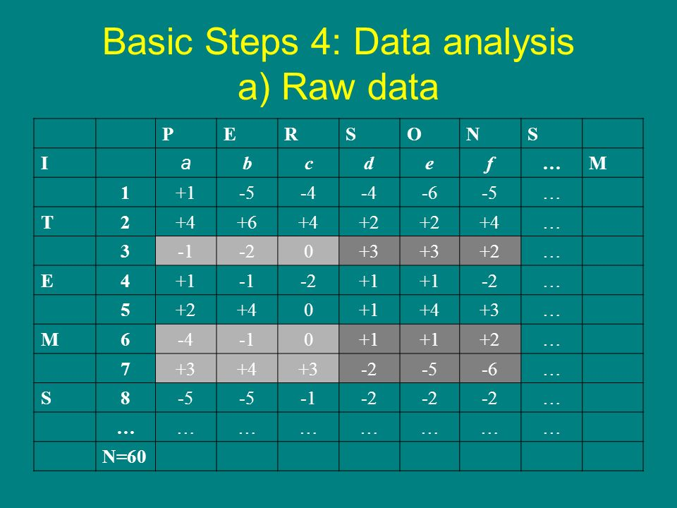 Basic Steps 4: Data analysis a) Raw data PERSONS I a bcdef…M 1+1-5-4 -6-5… T2+4+6+4+2 +4… 3-20+3 +2… E4+1-2+1 -2… 5+2+40+1+4+3… M6-40+1 +2… 7+3+4+3-2-