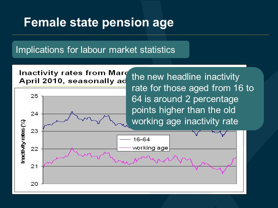 Female state pension age Implications for labour market statistics the new headline employment rate for those aged from 16 to 64 is around 1.8 percentage points lower than the old working age employment rate the new headline inactivity rate for those aged from 16 to 64 is around 2 percentage points higher than the old working age inactivity rate