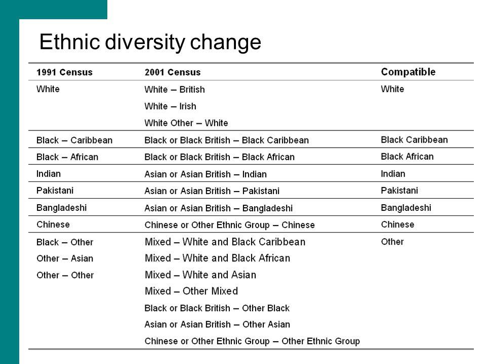 Ethnic diversity change