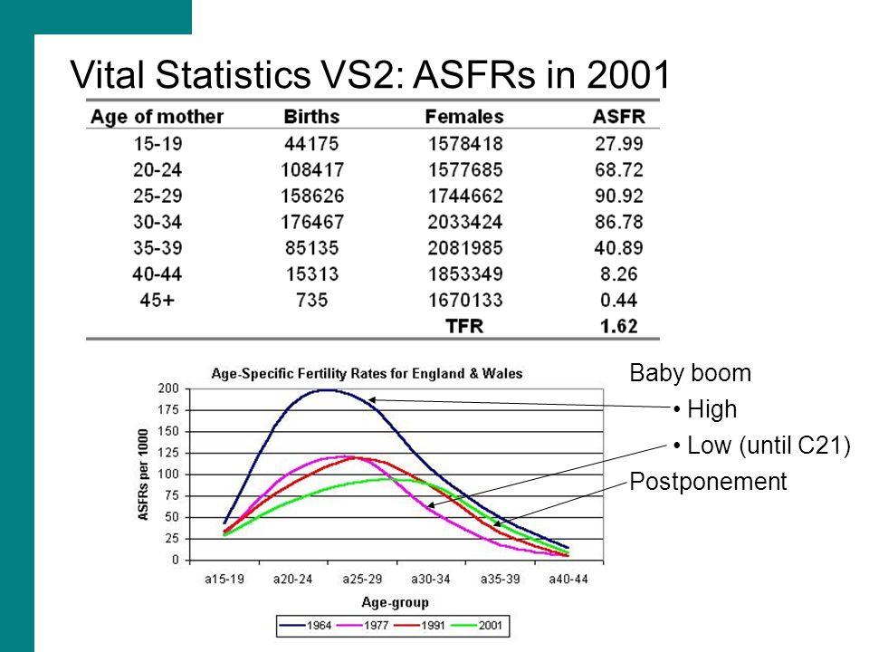Vital Statistics VS2: ASFRs in 2001 Baby boom High Low (until C21) Postponement