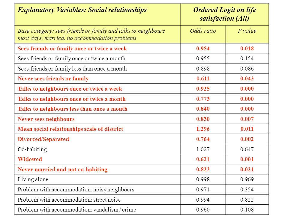 Explanatory Variables: Social relationshipsOrdered Logit on life satisfaction (All) Base category: sees friends or family and talks to neighbours most days, married, no accommodation problems Odds ratioP value Sees friends or family once or twice a week0.9540.018 Sees friends or family once or twice a month0.9550.154 Sees friends or family less than once a month0.8980.086 Never sees friends or family0.6110.043 Talks to neighbours once or twice a week0.9250.000 Talks to neighbours once or twice a month0.7730.000 Talks to neighbours less than once a month0.8400.000 Never sees neighbours0.8300.007 Mean social relationships scale of district1.2960.011 Divorced/Separated0.7640.002 Co-habiting1.0270.647 Widowed0.6210.001 Never married and not co-habiting0.8230.021 Living alone0.9980.969 Problem with accommodation: noisy neighbours0.9710.354 Problem with accommodation: street noise0.9940.822 Problem with accommodation: vandalism / crime0.9600.108