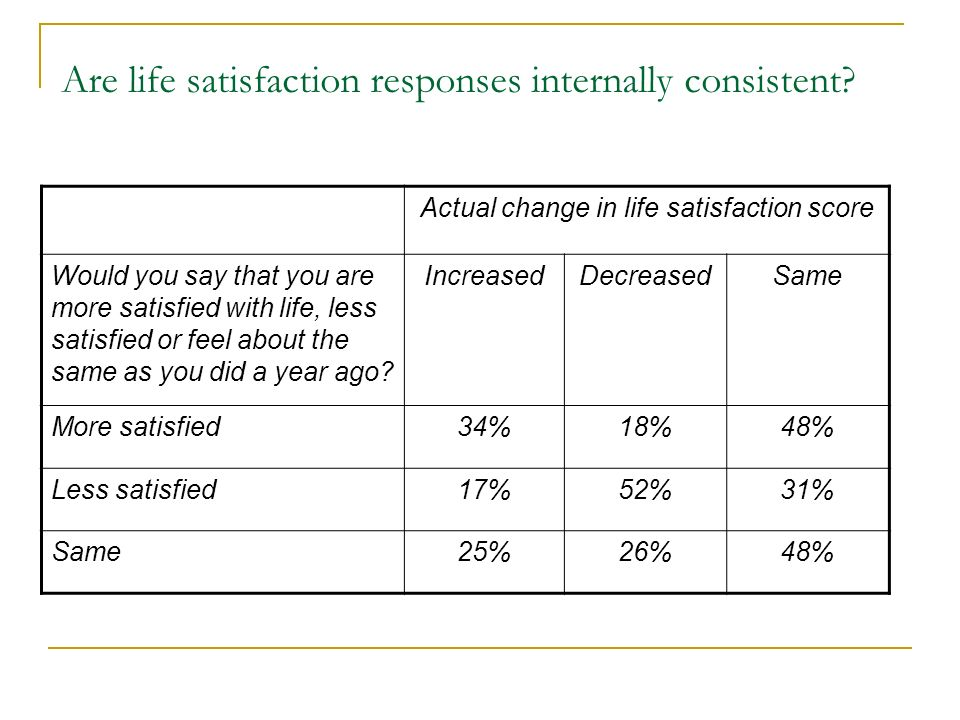 Are life satisfaction responses internally consistent.