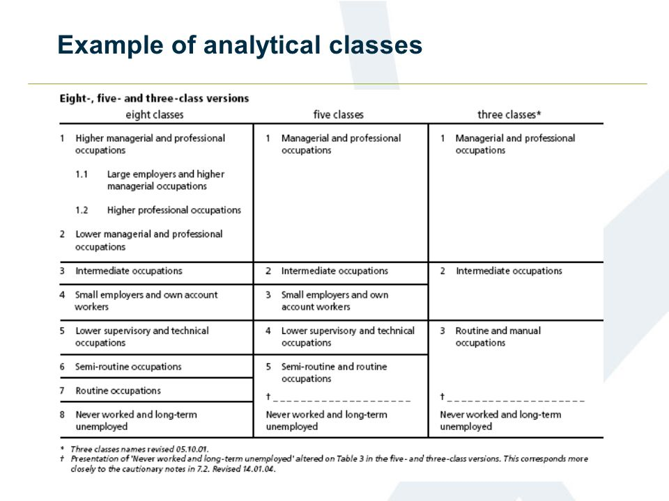 Example of analytical classes