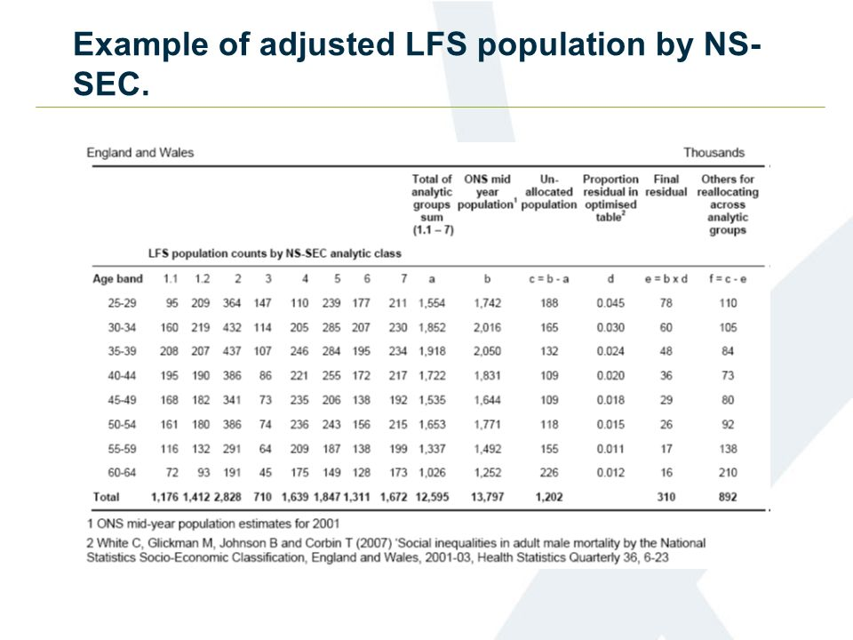 Example of adjusted LFS population by NS- SEC.
